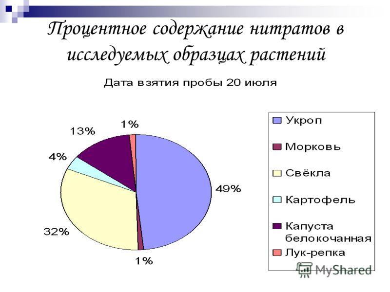Процентное содержание нитратов в исследуемых образцах растений