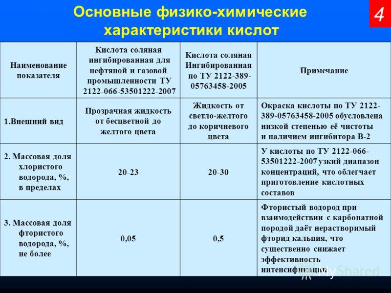 4 Основные физико-химические характеристики кислот Наименование показателя Кислота соляная ингибированная для нефтяной и газовой промышленности ТУ 2122-066-53501222-2007 Кислота соляная Ингибированная по ТУ 2122-389- 05763458-2005 Примечание 1.Внешни