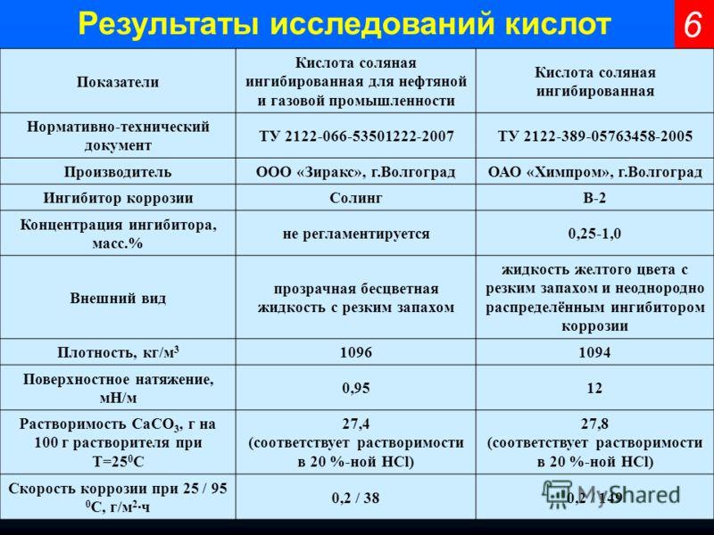 6 Результаты исследований кислот Показатели Кислота соляная ингибированная для нефтяной и газовой промышленности Кислота соляная ингибированная Нормативно-технический документ ТУ 2122-066-53501222-2007ТУ 2122-389-05763458-2005 ПроизводительООО «Зирак
