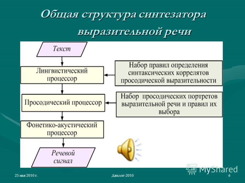 25 мая 2010 г.Диалог-20106 Общая структура синтезатора выразительной речи