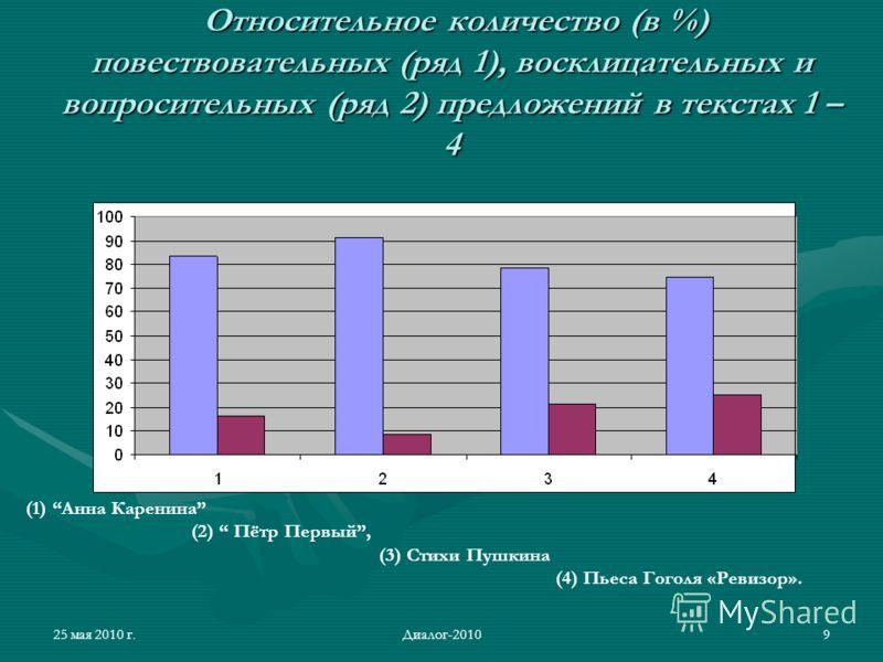 25 мая 2010 г.Диалог-20109 Относительное количество (в %) повествовательных (ряд 1), восклицательных и вопросительных (ряд 2) предложений в текстах 1 – 4 Относительное количество (в %) повествовательных (ряд 1), восклицательных и вопросительных (ряд