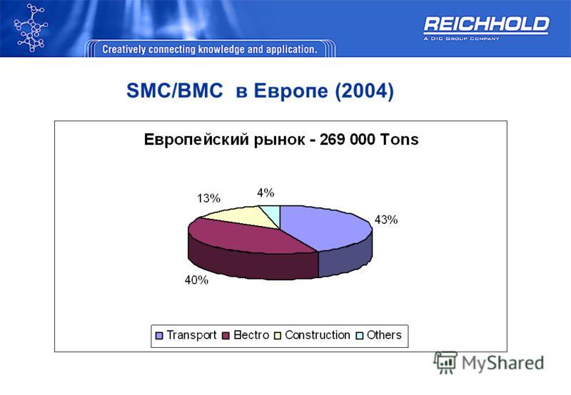 SMC/BMC в Европе (2004)