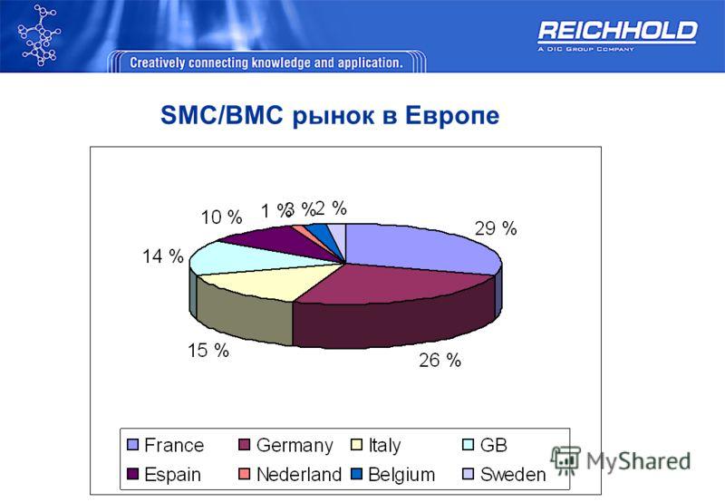 SMC/BMC рынок в Европе