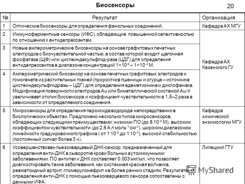 РезультатОрганизация 1Оптические биосенсоры для определения фенольных соединений.Кафедра АХ МГУ 2Иммуноферментные сенсоры (ИФС), обладающие повышенной селективностью по отношению к антидепрессантам. Кафедра АХ Казанского ГУ 3Новые амперометрические б