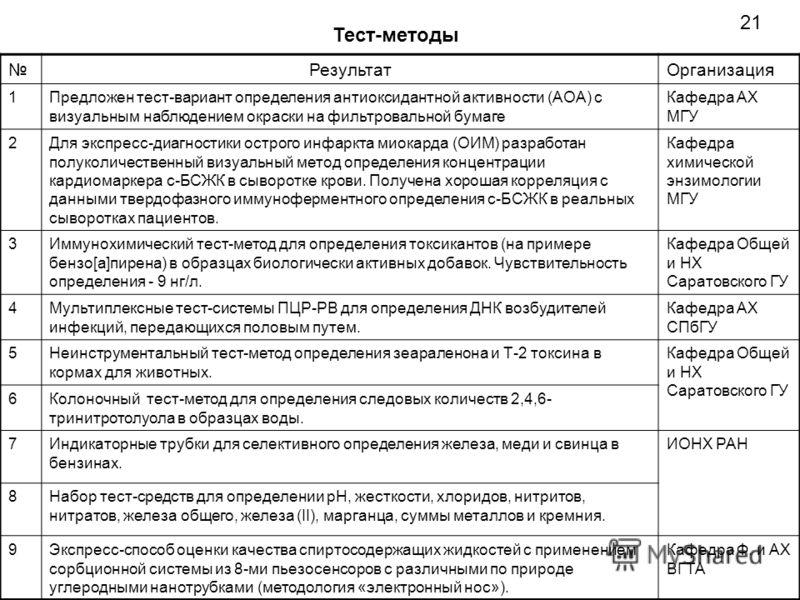 РезультатОрганизация 1Предложен тест-вариант определения антиоксидантной активности (АОА) с визуальным наблюдением окраски на фильтровальной бумаге Кафедра АХ МГУ 2Для экспресс-диагностики острого инфаркта миокарда (ОИМ) разработан полуколичественный