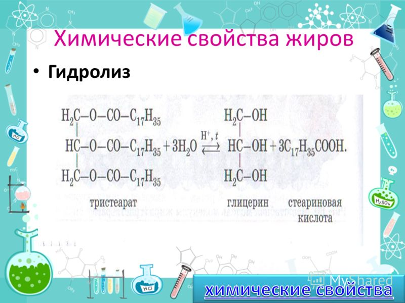 Химические свойства жиров Химические свойства жиров определяются Их принадлежностью к классу сложных эфиров гидролиз щелочной гидролиз гидрирование