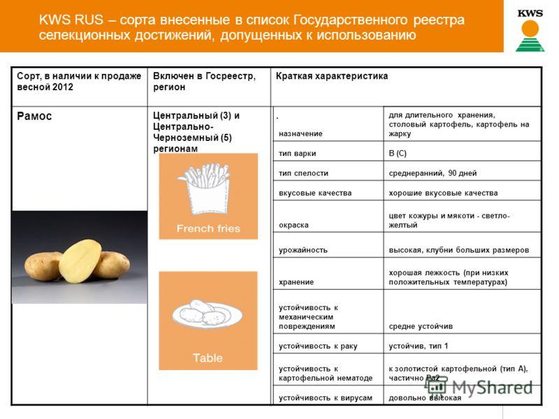 KWS RUS – сорта внесенные в список Государственного реестра селекционных достижений, допущенных к использованию Сорт, в наличии к продаже весной 2012 Включен в Госреестр, регион Краткая характеристика Рамос Центральный (3) и Центрально- Черноземный (