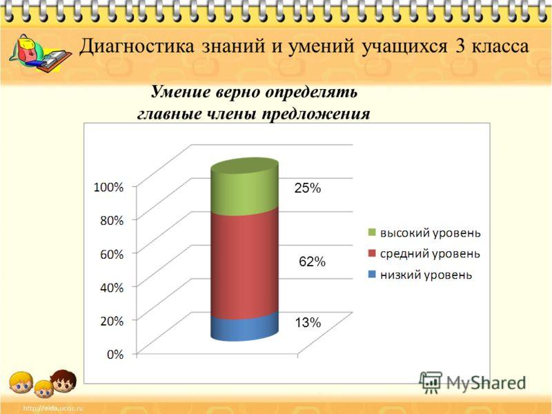 Диагностика знаний и умений учащихся 3 класса Умение верно определять главные члены предложения 13% 62% 25%