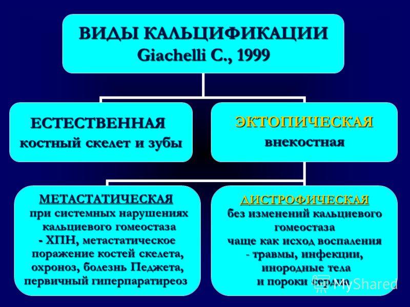 ВИДЫ КАЛЬЦИФИКАЦИИ Giachelli C., 1999 ЕСТЕСТВЕННАЯ костный скелет и зубы ЭКТОПИЧЕСКАЯвнекостная ДИСТРОФИЧЕСКАЯ без изменений кальциевого гомеостаза чаще как исход воспаления травмы, инфекции, травмы, инфекции, инородные тела инородные тела и пороки с