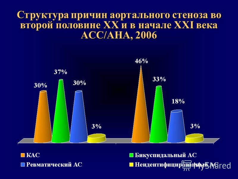 Структура причин аортального стеноза во второй половине XX и в начале XXI века ACC/AHA, 2006