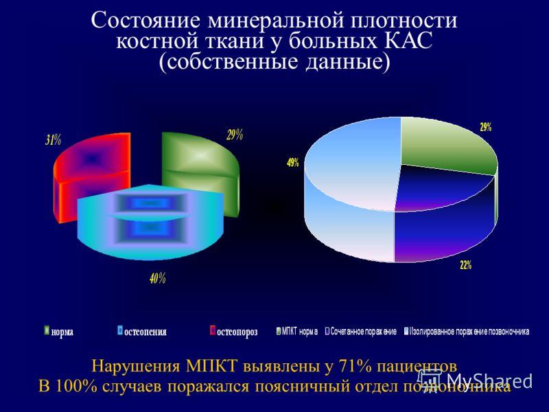Состояние минеральной плотности костной ткани у больных КАС (собственные данные) Нарушения МПКТ выявлены у 71% пациентов В 100% случаев поражался поясничный отдел позвоночника