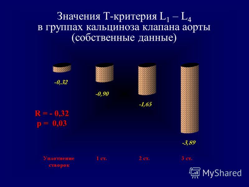 Значения Т-критерия L 1 – L 4 в группах кальциноза клапана аорты (собственные данные) R = - 0,32 p = 0,03