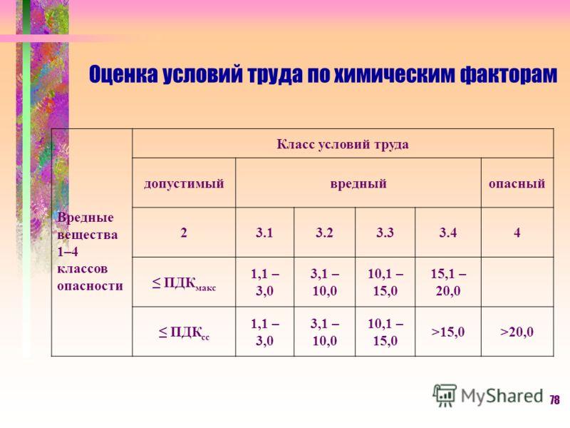78 Оценка условий труда по химическим факторам Вредные вещества 1–4 классов опасности Класс условий труда допустимыйвредныйопасный 23.13.23.33.44 ПДК макс 1,1 – 3,0 3,1 – 10,0 10,1 – 15,0 15,1 – 20,0 ПДК сс 1,1 – 3,0 3,1 – 10,0 10,1 – 15,0 >15,0>20,0