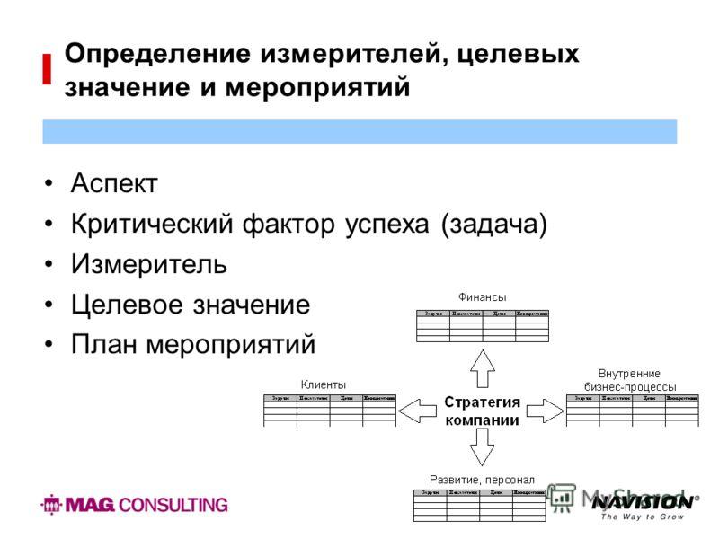 Определение измерителей, целевых значение и мероприятий Аспект Критический фактор успеха (задача) Измеритель Целевое значение План мероприятий