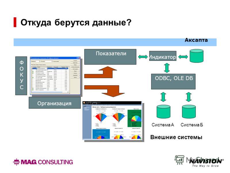 Откуда берутся данные? ODBC, OLE DB ФOКУСФOКУС Организация Показатели Аксапта Индикатор Система АСистема Б Внешние системы