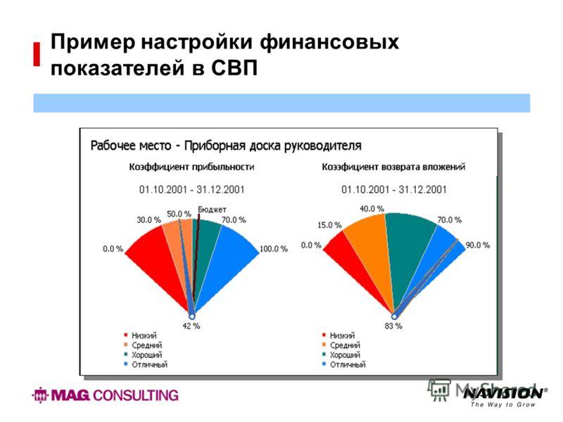 Пример настройки финансовых показателей в СВП