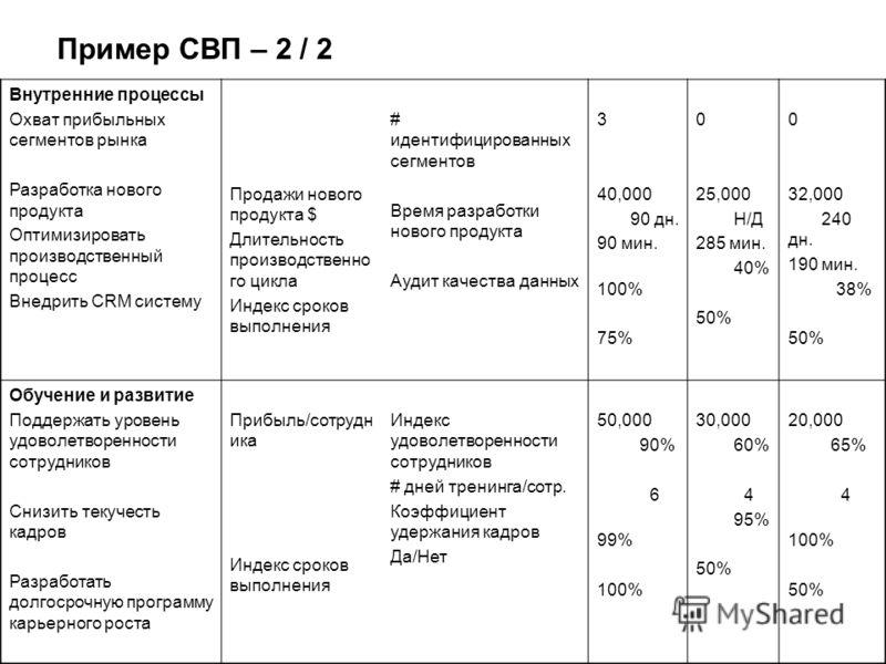 Пример СВП – 2 / 2 Внутренние процессы Охват прибыльных сегментов рынка Разработка нового продукта Оптимизировать производственный процесс Внедрить CRM систему Продажи нового продукта $ Длительность производственно го цикла Индекс сроков выполнения #