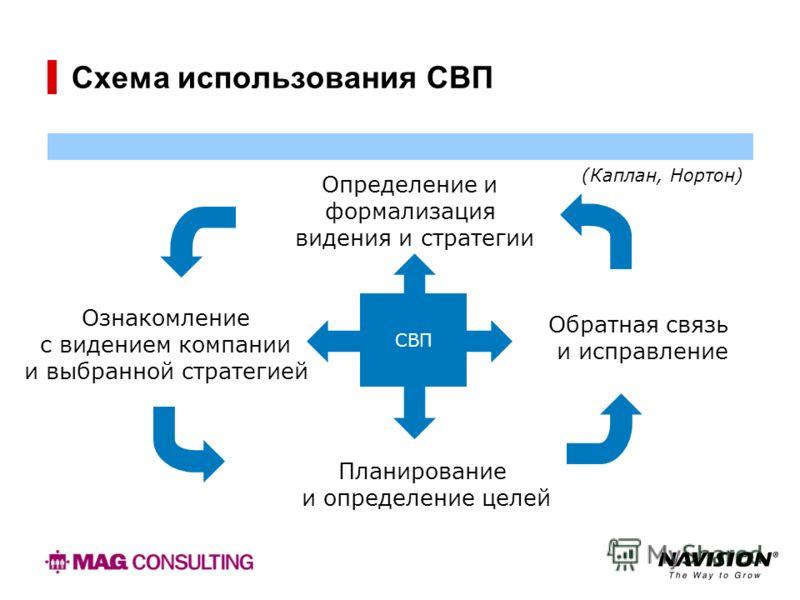 Схема использования СВП Определение и формализация видения и стратегии Ознакомление с видением компании и выбранной стратегией Обратная связь и исправление Планирование и определение целей СВП (Каплан, Нортон)
