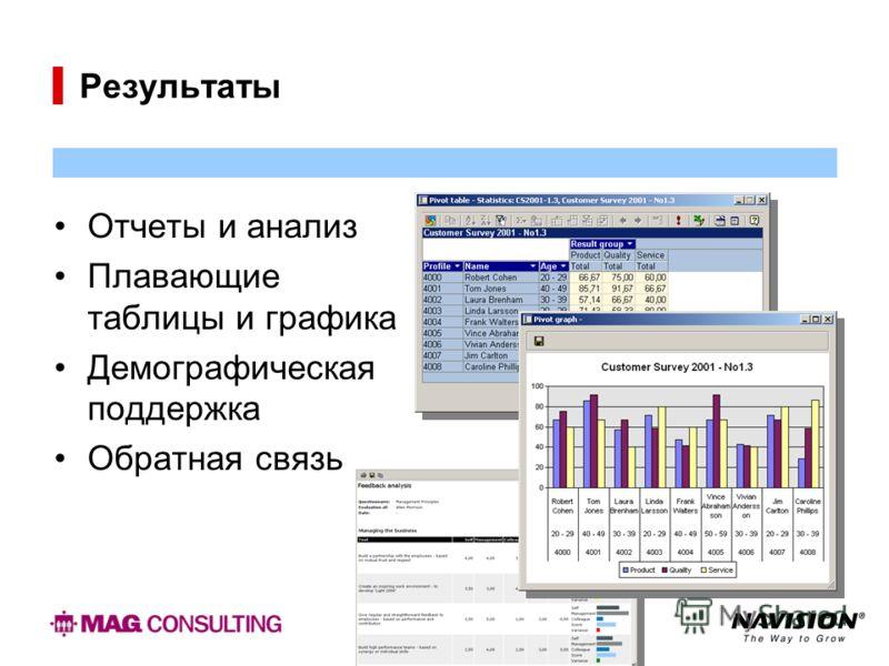 Результаты Отчеты и анализ Плавающие таблицы и графика Демографическая поддержка Обратная связь