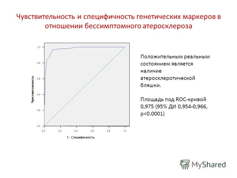 Чувствительность и специфичность генетических маркеров в отношении бессимптомного атеросклероза Положительным реальным состоянием является наличие атеросклеротической бляшки. Площадь под ROC-кривой 0,975 (95% ДИ 0,954-0,966, p