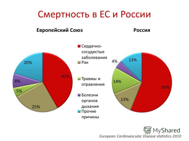Смертность в ЕС и России European Cardiovascular Disease statistics 2010