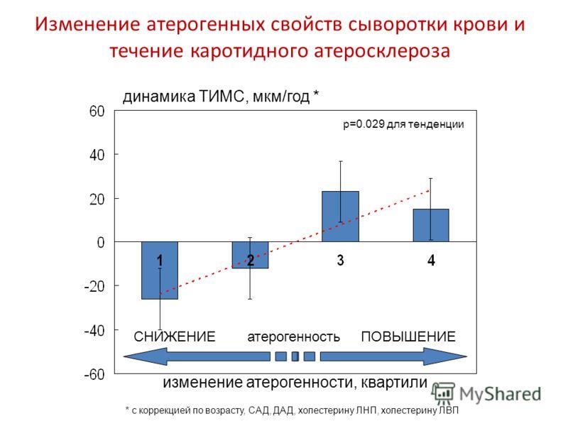 изменение атерогенности, квартили динамика ТИМС, мкм/год * * с коррекцией по возрасту, САД, ДАД, холестерину ЛНП, холестерину ЛВП p=0.029 для тенденции Изменение атерогенных свойств сыворотки крови и течение каротидного атеросклероза СНИЖЕНИЕатероген