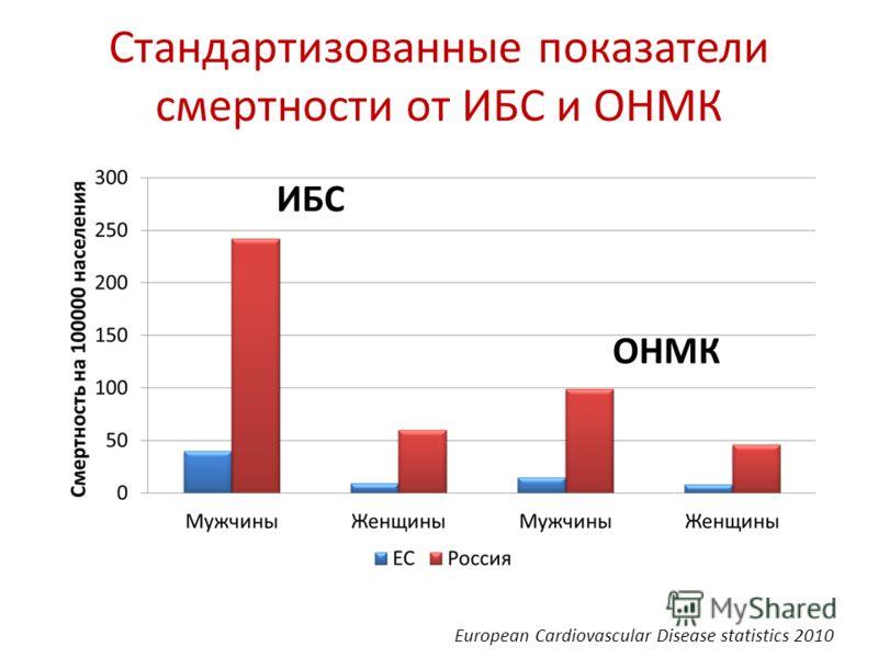 Стандартизованные показатели смертности от ИБС и ОНМК European Cardiovascular Disease statistics 2010 ИБС ОНМК