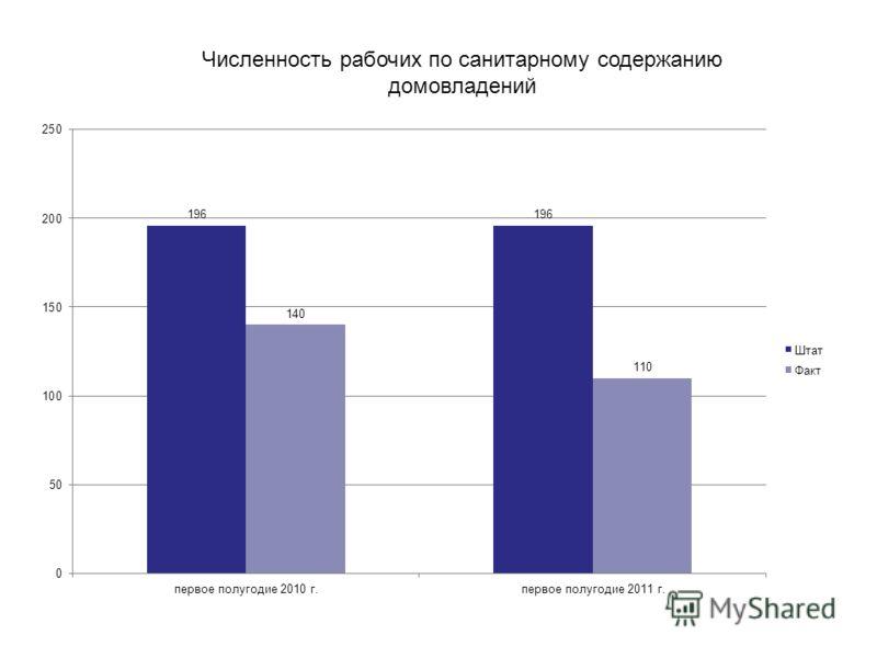Численность рабочих по санитарному содержанию домовладений