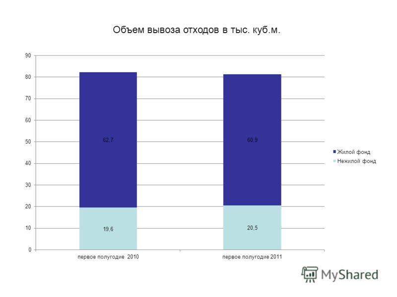 Объем вывоза отходов в тыс. куб.м.