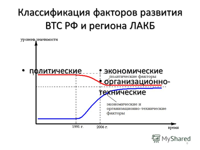 Классификация факторов развития ВТС РФ и региона ЛАКБ 6 политические политические экономические организационно- технические организационно- технические