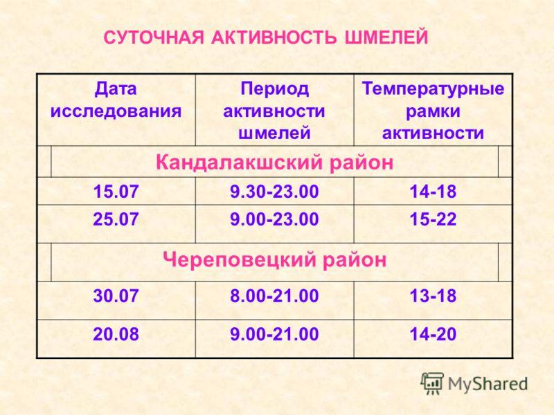 СУТОЧНАЯ АКТИВНОСТЬ ШМЕЛЕЙ Дата исследования Период активности шмелей Температурные рамки активности Кандалакшский район 15.079.30-23.0014-18 25.079.00-23.0015-22 Череповецкий район 30.078.00-21.0013-18 20.089.00-21.0014-20