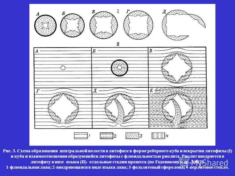 Рис. 3. Схема образования центральной полости в литофизе в форме реберного куба и вскрытия литофизы (I) и куба и взаимоотношения образующейся литофизы с флюидальностью риолита. Риолит внедряется в литофизу в визе языка (II)- отдельные стадии процесса
