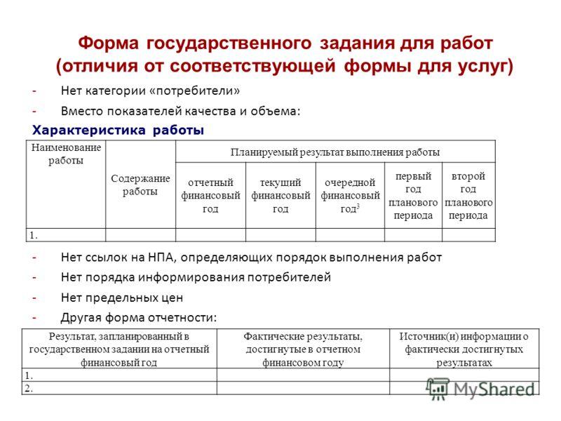-Нет категории «потребители» -Вместо показателей качества и объема: Характеристика работы -Нет ссылок на НПА, определяющих порядок выполнения работ -Нет порядка информирования потребителей -Нет предельных цен -Другая форма отчетности: Форма государст