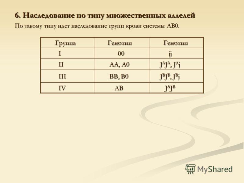 6. Наследование по типу множественных аллелей По такому типу идет наследование групп крови системы АВ0. Группа Группа Генотип Генотип I 00 00 jj jj II II АА, А0 АА, А0 J A J A, J A j J A J A, J A j III III ВВ, В0 ВВ, В0 J B J B, J B j J B J B, J B j