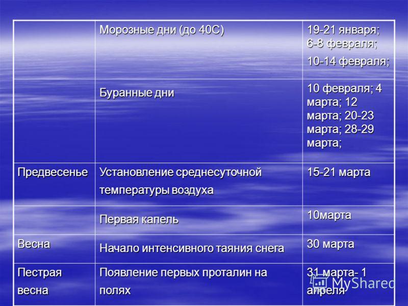 Морозные дни (до 40С) 19-21 января; 6-8 февраля; 10-14 февраля; Буранные дни 10 февраля; 4 марта; 12 марта; 20-23 марта; 28-29 марта; Предвесенье Установление среднесуточной температуры воздуха 15-21 марта Первая капель 10марта Весна Начало интенсивн