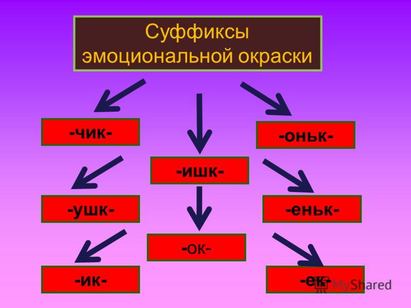 Суффиксы эмоциональной окраски -чик- -оньк- -еньк- -ишк- -ушк- -ик--ек- -ок-
