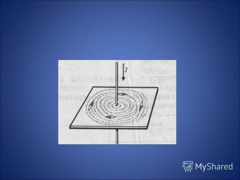 Графическое изображение магнитного поля тока.