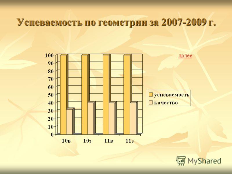 Успеваемость по геометрии за 2007-2009 г. далее