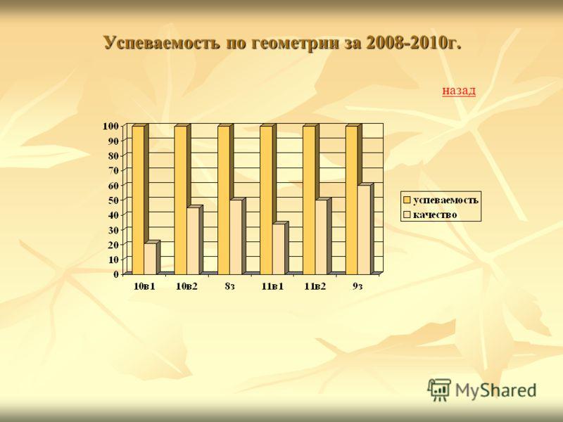 Успеваемость по геометрии за 2008-2010г. назад