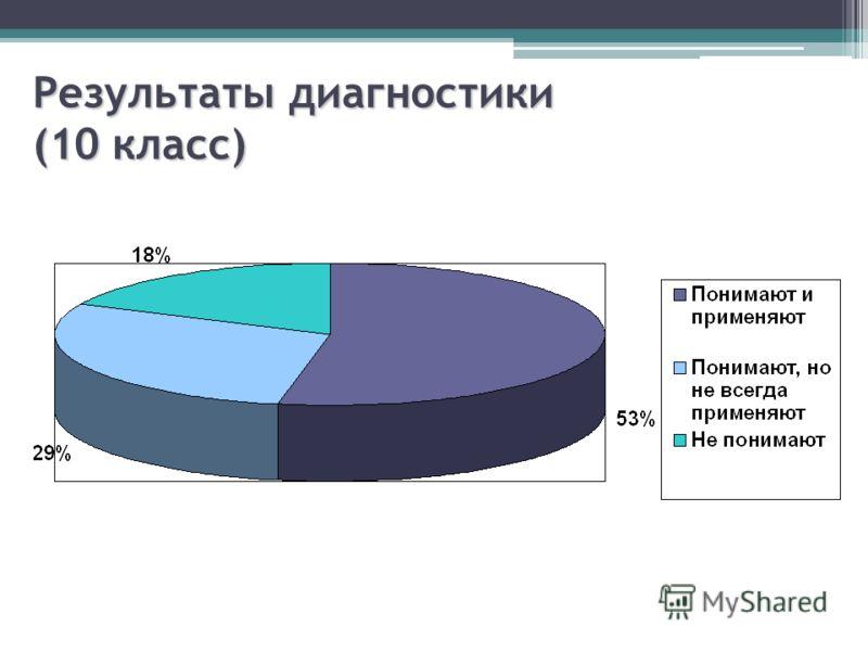 Результаты диагностики (10 класс)