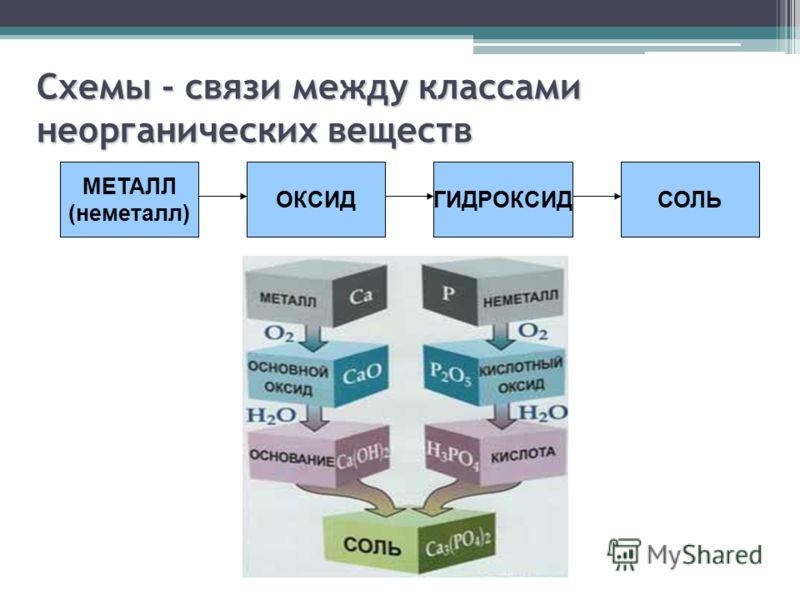 Схемы - связи между классами неорганических веществ МЕТАЛЛ (неметалл) ОКСИДГИДРОКСИДСОЛЬ