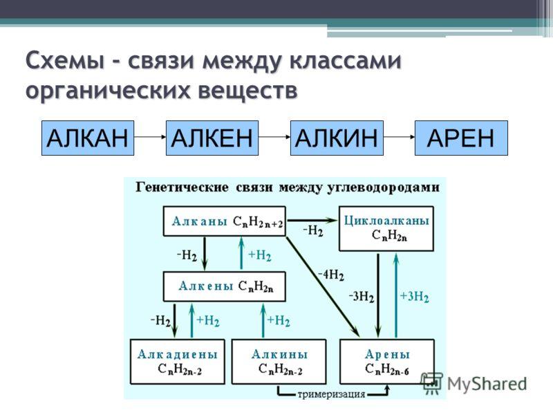 АЛКАНАЛКЕНАЛКИНАРЕН Схемы - связи между классами органических веществ