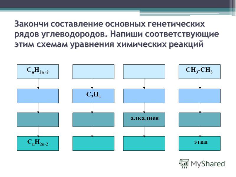 Закончи составление основных генетических рядов углеводородов. Напиши соответствующие этим схемам уравнения химических реакций С n H 2n+2 CH 3 -CH 3 C 2 H 4 C n H 2n-2 алкадиен этин
