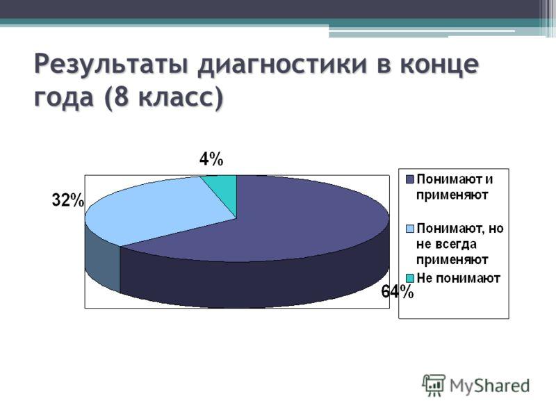 Результаты диагностики в конце года (8 класс)