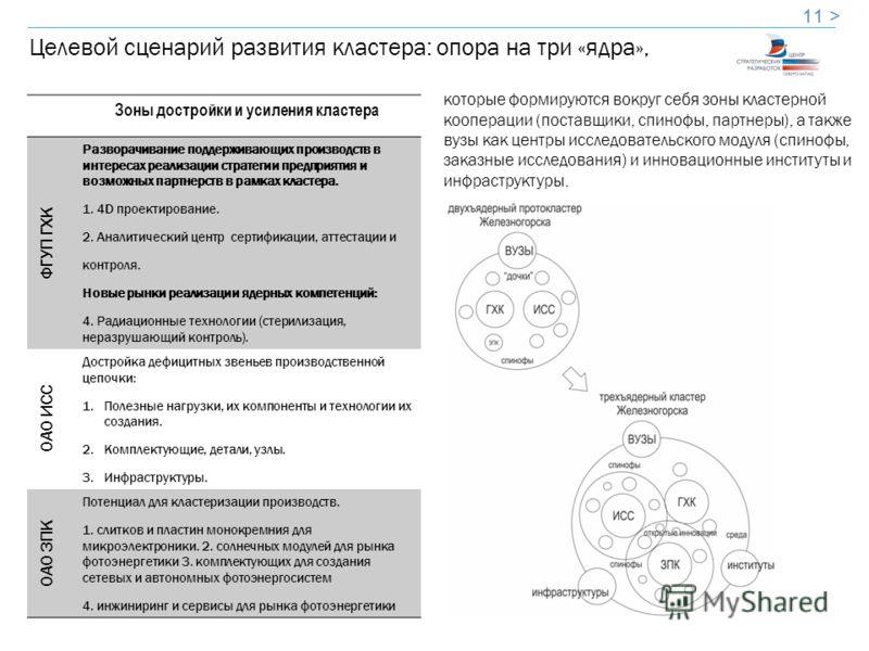 11 > Целевой сценарий развития кластера: опора на три «ядра», Зоны достройки и усиления кластера ФГУП ГХК Разворачивание поддерживающих производств в интересах реализации стратегии предприятия и возможных партнерств в рамках кластера. 1. 4D проектиро
