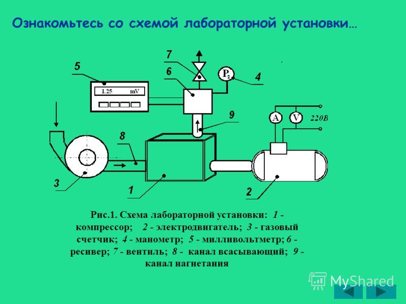 Рис.1. Схема лабораторной установки: 1 - компрессор; 2 - электродвигатель; 3 - газовый счетчик; 4 - манометр; 5 - милливольтметр; 6 - ресивер; 7 - вентиль; 8 - канал всасывающий; 9 - канал нагнетания Ознакомьтесь со схемой лабораторной установки…