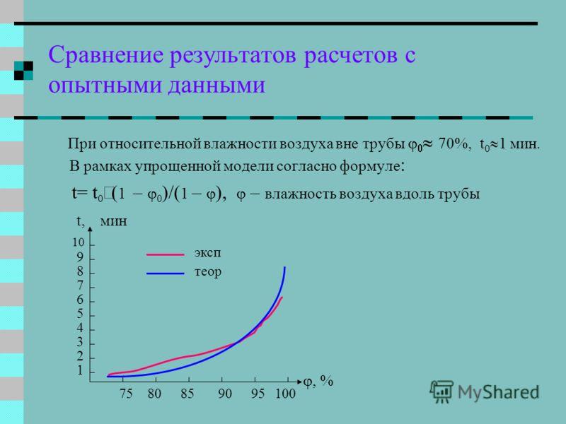 Сравнение результатов расчетов с опытными данными При относительной влажности воздуха вне трубы 70%, t 0 1 мин. В рамках упрощенной модели согласно формуле : t= t 0 ( 1 – 0 )/( 1 – ), – влажность воздуха вдоль трубы t,мин, % 7580859095100 1 2 3 4 5 6