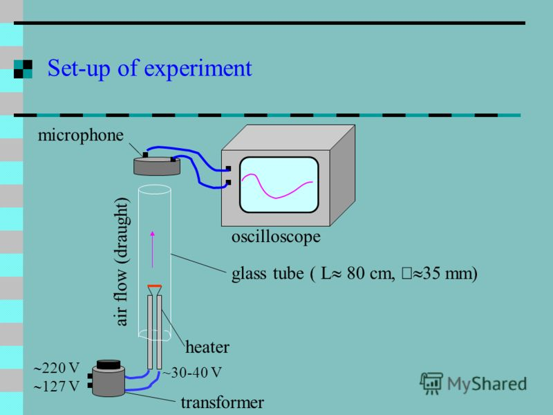 Set-up of experiment V 127 V ~30-40 V heater air flow (draught) oscilloscope microphone glass tube transformer ( L 80 cm, 35 mm)
