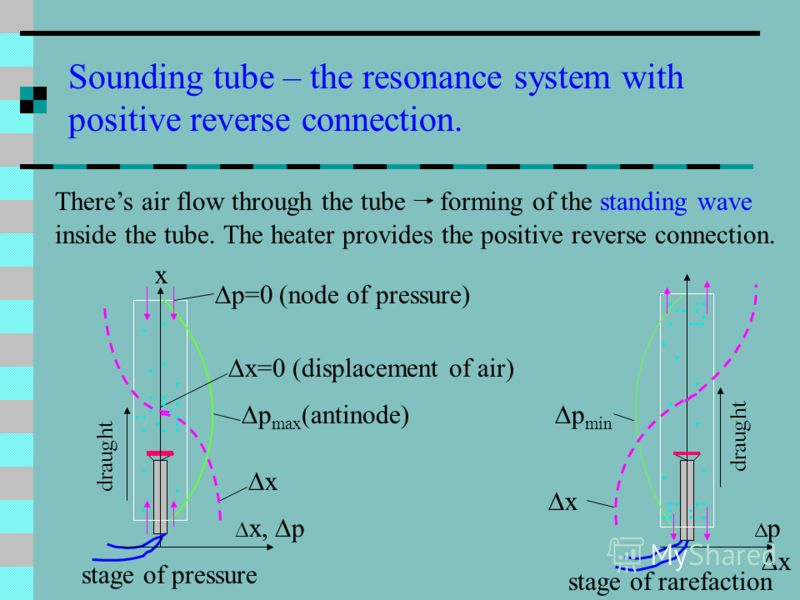 Sounding tube – the resonance system with positive reverse connection. Theres air flow through the tube forming of the standing wave inside the tube. The heater provides the positive reverse connection. x x, p stage of pressure p=0 (node of pressure)
