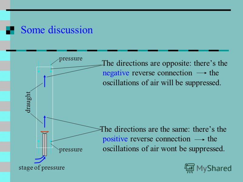 Some discussion The directions are opposite: theres the negative reverse connection the oscillations of air will be suppressed. The directions are the same: theres the positive reverse connection the oscillations of air wont be suppressed. stage of p
